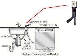 If The Water From Your Dishwasher Is Entering Sink It Most Likely Backing Up Drain When Drains Pumped Into