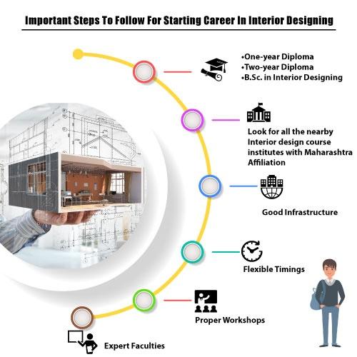 How To Become Interior Designer