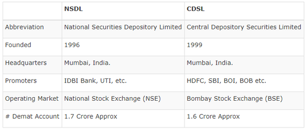 Difference between nsdl and cdsl in ipo