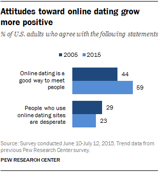 Pew researches say that Online Dating is growing with satisfy members.  Because people care more for online views and data. Facebook and Twitter  increased ...