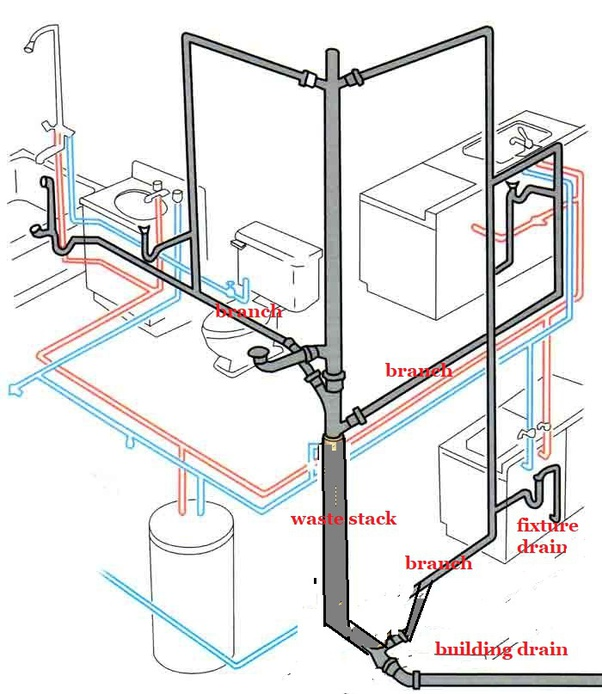 What Is A Drain Stack In Plumbing