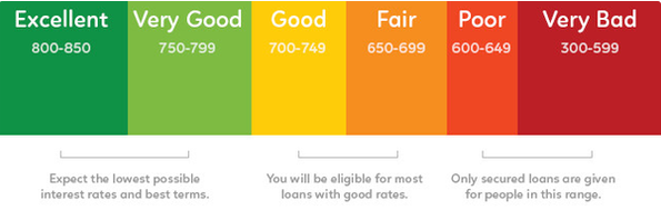 Is Any Company Providing Loans For A Low Cibil Score In India My Cibil Is 650 2019 Quora