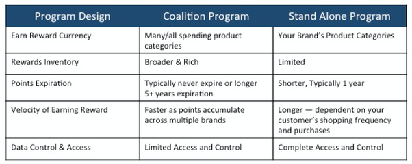 Can a small business coalition loyalty program work quora there are many other different loyalty schemes including the points loyalty program the fee based loyalty system and the tiered loyalty system colourmoves