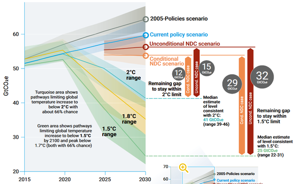 UN Emissions Gap Report - How To Get To 1.5°C Path In Graphs - With Paris  Pledges In 2020 And 2025 | Science 2.0