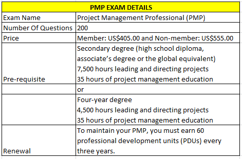How many questions are there in the PMP certification exam? - Quora