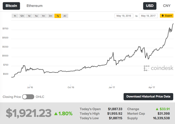 How good is investing in bitcoin