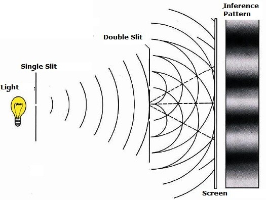 in a michelson interferometer, how do fringes form? - quora double replacement diagram double slit diagram #15