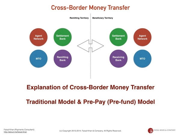 The Slides Below Describe In Detail What Hens During A Transfer Flow Of Money And Who Makes Transaction