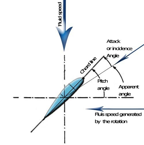 How Would Propeller Angle Of Attack Change In The Instant