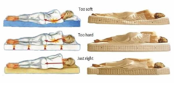 Which type of mattress is best to buy? Which brand should ...