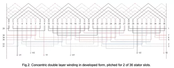 winding types in motors