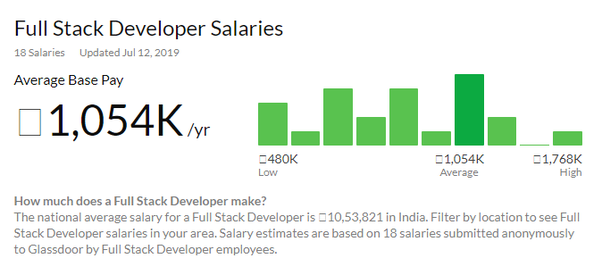 React Developer Salary Chicago