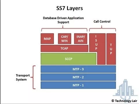 Does SS7 vulnerability make all systems with SMS-based