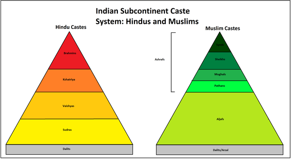 the caste system in india Background the caste system in india is an important part of ancient hindu tradition and dates back to 1200 bce the term caste was first used by portuguese travelers who came to india in the 16th century (see spice trade in india.