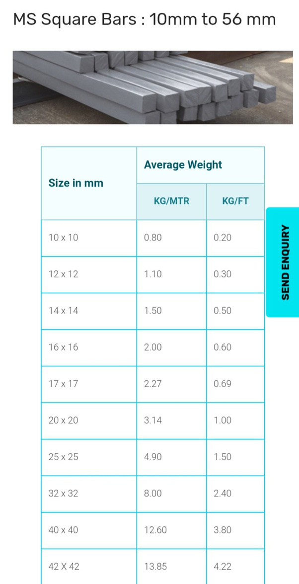 How To Calculate The Weight Of A Mild Steel Bar From Its Length Quora