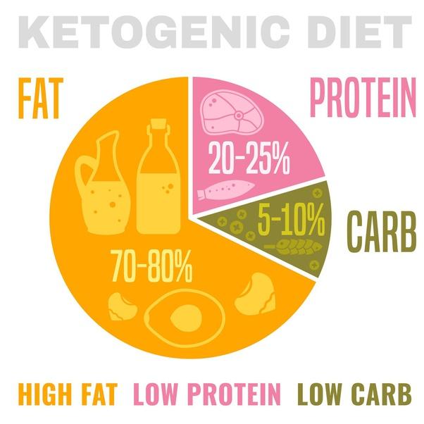 keto diet carb range