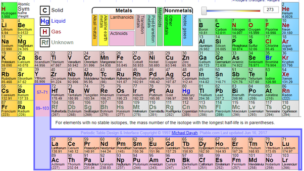 What are the symbols of elements quora here you can find all to date 118 elements stable and known being the latest one the oganesson symbol og named after yuri oganessian a nuclear urtaz Images