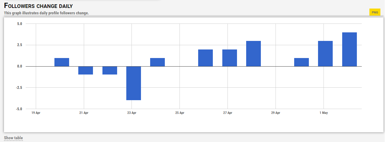 Is there a way to track the follower growth over time on