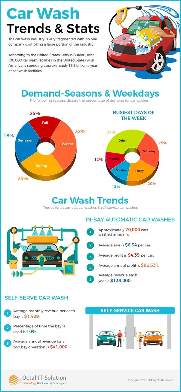 What Are The Must Have Features For A Car Wash App Quora