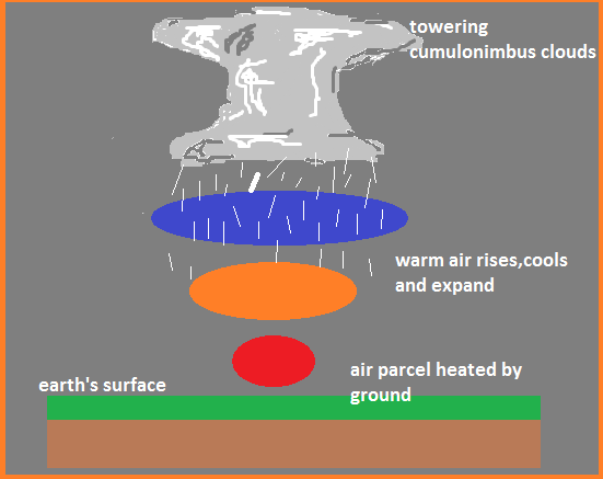 How Is Convectional Rainfall Formed Quora