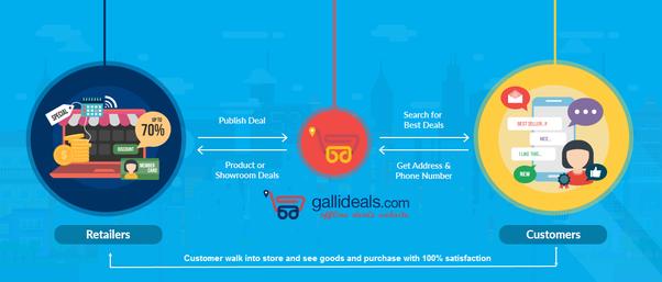 Flipkart Seller Registration – Becoming a Seller at ...