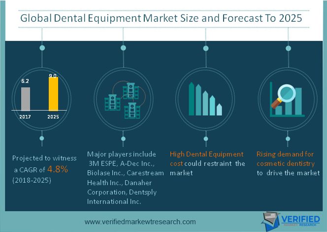 Where can I get the market research report on the dental