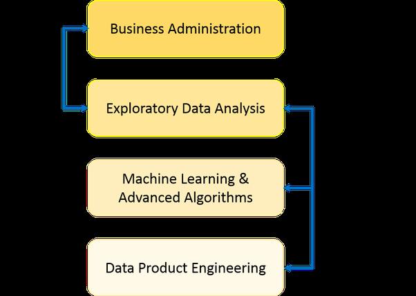 What is data science quora source what is data science edureka fandeluxe Images