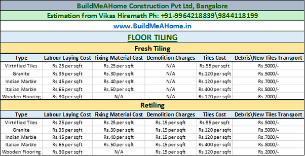 What Is The Cost Of Granite Marble Flooring In Bangalore