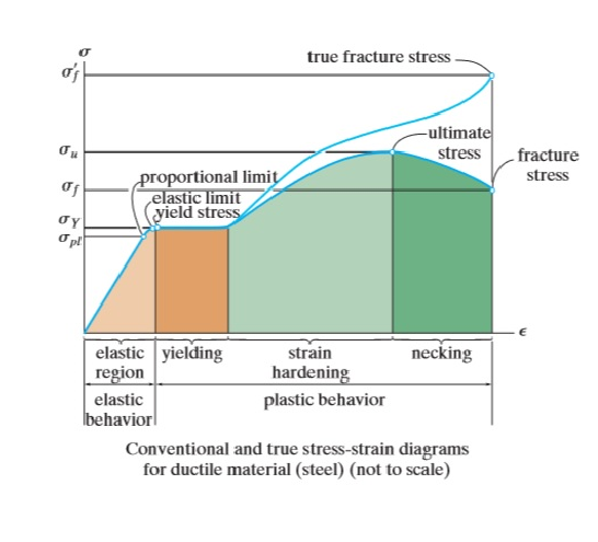 what is the difference between true stress strain and engineering rh quora com conventional and true stress-strain diagrams true stress strain curves for polycrystalline materials