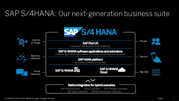 What is the role of SAP S/4HANA Cloud in an empowering