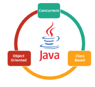 Learn Java (Introduction and Tutorials to Java Programming)