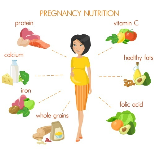 Vegetarian Diet Chart For Pregnant Lady: Sample Meal Plan
