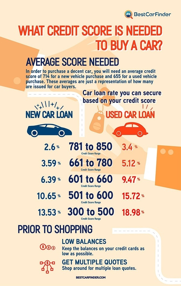 Credit Score Needed To Buy A Car >> What credit score is required to buy a new car? - Quora