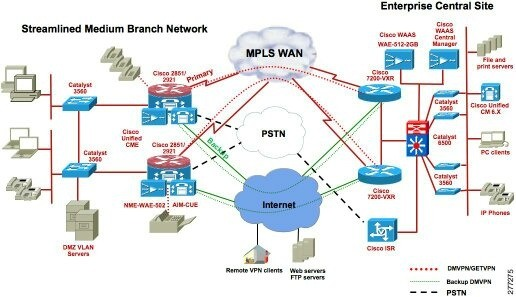 What All Are The Advantages And Disadvantages Of A Wan Network Quora