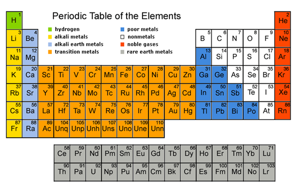 How Did You Memorise The Periodic Table Quora