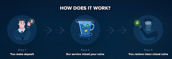 What are the Best Bitcoin Mixers & Bitcoin Tumblers and what is the