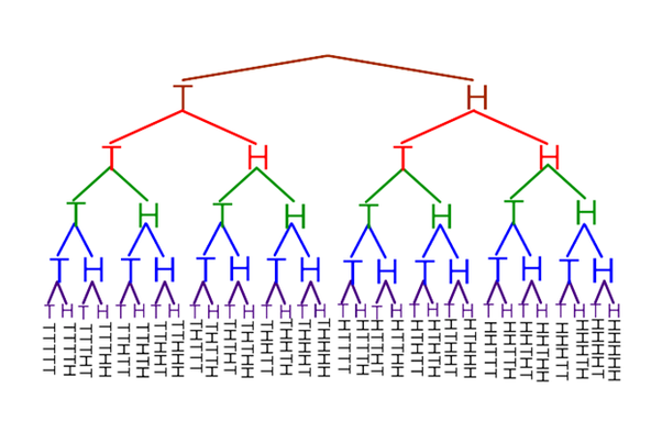 What are the 32 happening events when tossing five coins quora make a tree diagram 1st ccuart Choice Image