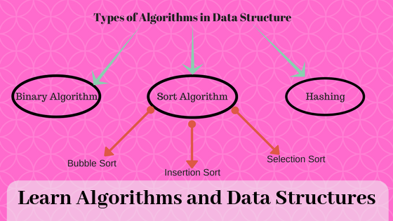 Is It A Good Idea To Learn Algorithms Data Structures And Design Patterns At Once Quora