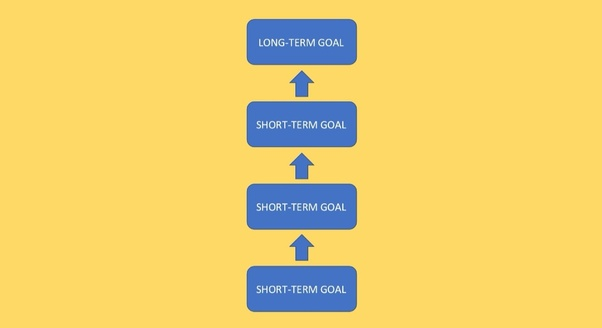What is difference between short term and long term goals quora to be clear this is the ideal relation of long term goals and short term goals most peoples long term and short term goals arent even related fandeluxe Image collections
