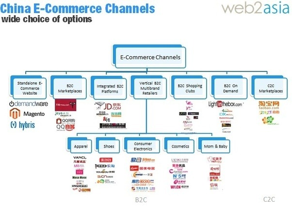 E-commerce in China: When leveraging JD.com and Tmall.com ...
