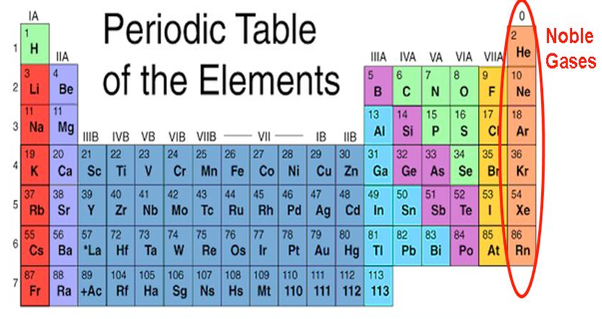 Why Couldnt They Include Noble Gas In The Periodic Table Quora