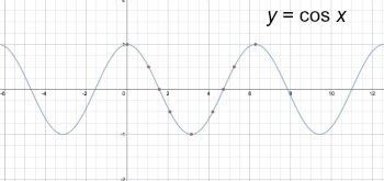 What Is The Graph For R 1 Cos X Quora
