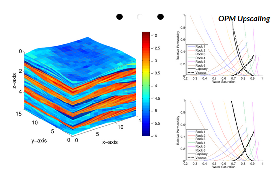 What Mathematical Models Are Used To Create A Reservoir Simulation