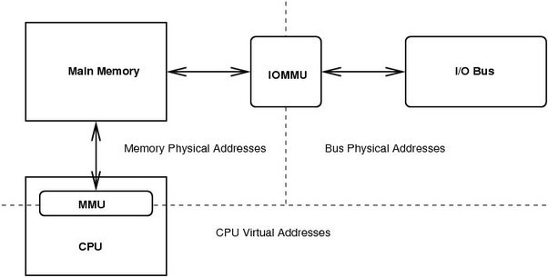 how to show the basic principle behind dma direct memory access rh quora com direct memory access diagram in operating system block diagram of direct memory access controller