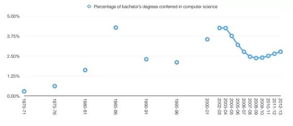 Should i get a bachelors degree in computer science or go to computer science degrees have seen a sharp decline since their recent peak in 2003 a study by course report estimates a further decline in later years solutioingenieria Images
