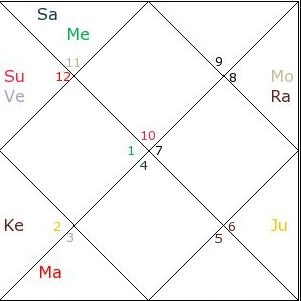 Can any astrologer analyse the chart of the actress Alia ...