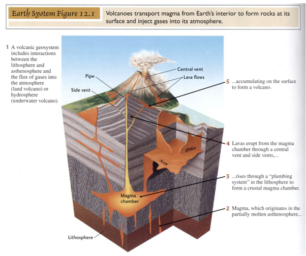 What are the stages of a volcanic eruption considering pumice erupt from vertical cracks fissures and other vents on the flanks of a volcano in a pattern known as fissure eruptions ccuart Image collections