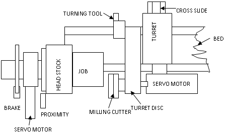 What is rotary tool milling spindle in cnc turn mill quora above fig shows a block diagram of a turn mill center in addition to spindle motor a servomotor is also fitted behind head stock with a gearbox system to ccuart Image collections