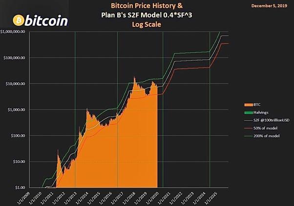 best cryptocurrency exchange 2021 quora