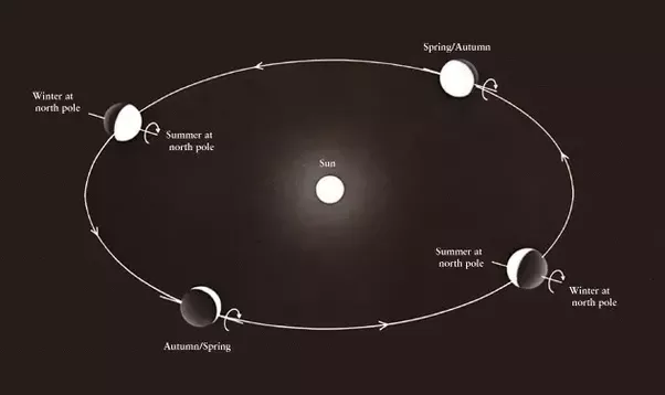 We suspect that something big has hit Uranus really hard on it\u0027s head and ever since Uranus has been rolling along on it\u0027s path around the Sun. & Why does the Sun rise in the East and set in the West? - Quora